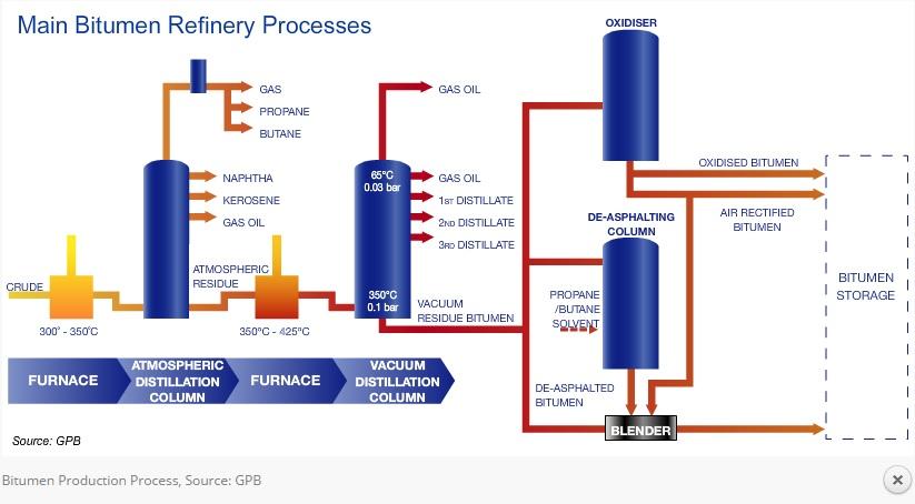 bitumen 60/70 specification pdf