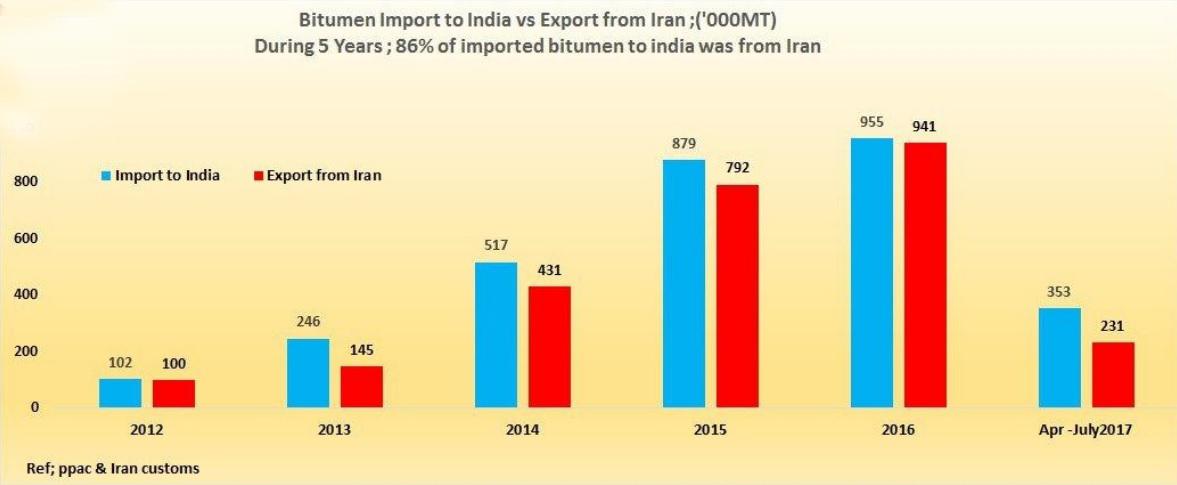 Indian Bitumen Market- India Bitumen Market Size- Indian