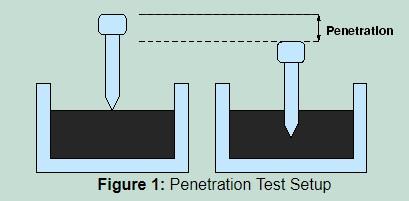 Süßen penetration test bitumen NOT